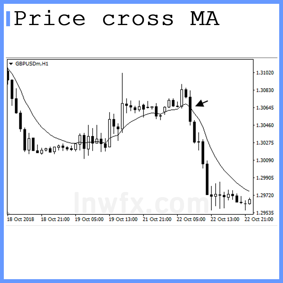 Moving Average Price Cross MA