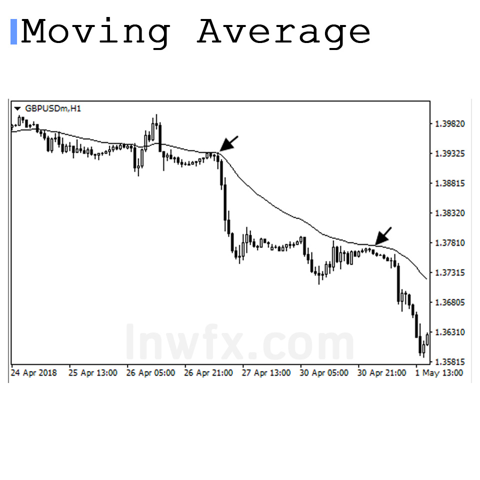 Moving Average Bounce
