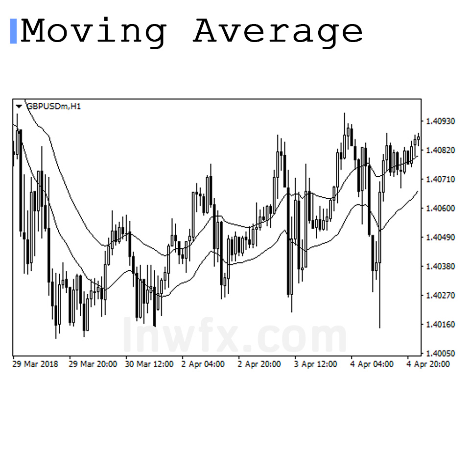 Moving Average Channel