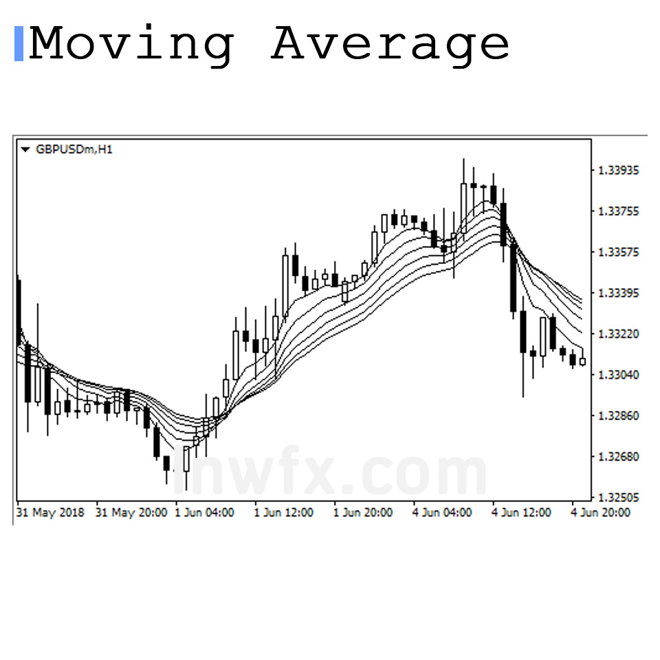 Moving Average Rainbow