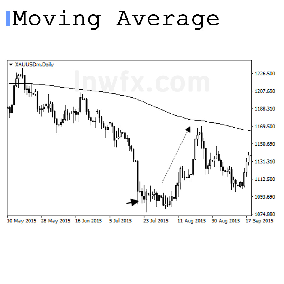 Moving Average Reverse